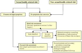 Section 2 Canadian Guidelines On Sexually Transmitted