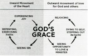 Gospel Centered Life Cross Chart Gospel Goodness The Gospel Centered Life By Bob Thune