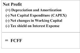 formula for fcff calculation