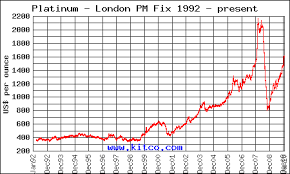 Platinum Historical Chart Chart Price Of Platinum Inerpacon Ga