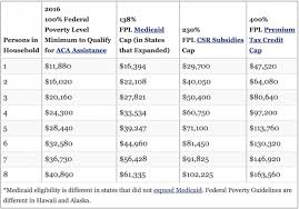 Affordable Care Act Poverty Level Chart How Much Should I Pay For Healthcare Introducing The Health
