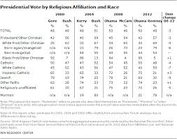 How The Faithful Voted 2012 Preliminary Analysis Pew