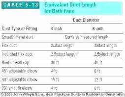 Dryer Vent Size Length Cirlovios Top