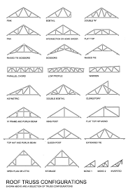 Design Of Fink Type Roof Truss Pin By Cristian On Estructura Roof Truss Design Roof