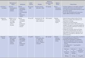 Triptans Comparison Chart Medication And Dosing The Hospital Neurology Book