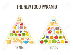 The Pyramid Food Chart Healthy Diet Infographics Classic Food Pyramid Chart And The