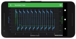 Android Chart Secondary Y Axis Fast Native Chart Controls