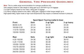 Motorcycle Tire Size Chart Tire Pressures Etc