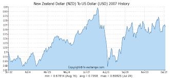 New Zealand Dollar Nzd To Us Dollar Usd Currency Exchange