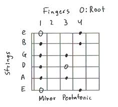 Major Scale Chord Progression Chart Guitar Scales 101 Mastering The Lead Guitar