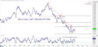 Small Stocks Big Development All Star Charts
