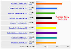 Best Jobs For Mba What Is Return Roi For Ms In Usa When Will I Be Break Even