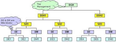 Generate An Organization Chart From Employee Database
