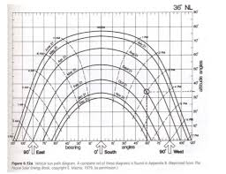 Solved Please Use The Following Chart To Find The Azimuth