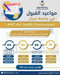 جامعة نجران تستقبل طلبات القبول الاحتياطي لخريجي وخريجات المرحلة الثانوية -  جريدة الوطن السعودية