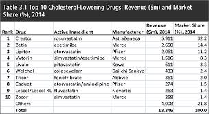 Cholesterol Lowering Drugs Market Forecast 2015 2025