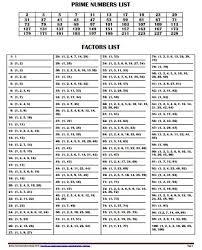 Prime Factorization Chart Worksheets Disclosed Gcf Chart 1 100