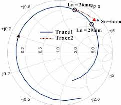 Impedance Matching Process Using Smith Chart Download