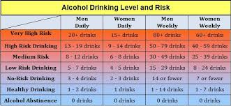 Alcohol Chart Risk And Alcohol Drinking Levels