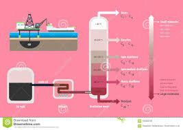 Fractional Distillation Chart Fractional Distillation Of Crude Oil Diagram Stock Vector
