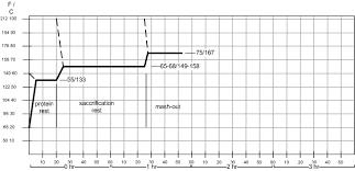 Single Infusion Mash Temperature Chart Infusion Mashing German Brewing And More