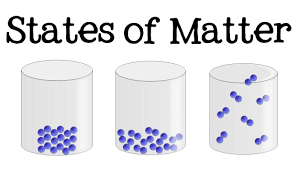 3 States Of Matter For Kids Solid Liquid Gas Science For