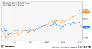 Gillette Share Price Chart 3 Terrible Reasons To Buy Procter Gamble The Motley Fool