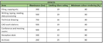 office lighting levels at work. lighting_levels-offices office lighting levels at work e