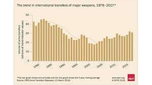 Asia And The Middle East Lead Rising Trend In Arms Imports