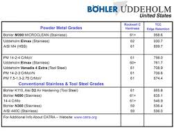 Knife Steel Comparison Charts The Knife Blog