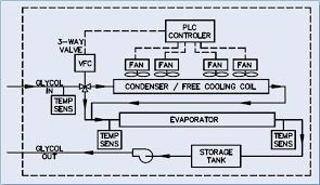 scroll chiller diagram wiring library diagram h7 carrier chiller wiring diagram at Carrier Chiller Wiring Diagram