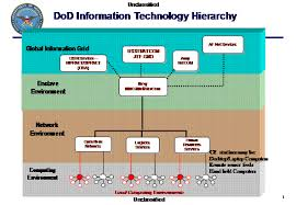 Navy Credentialing Opportunities Online Cool Dod 8570 1 Faqs