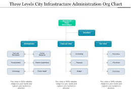 Three Levels City Infrastructure Administration Org Chart