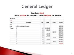 Basics Of Accounting Chart Of Accounts General Journal