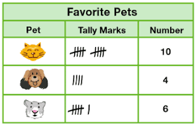 table chart for kids. Tally Chart Table For Kids