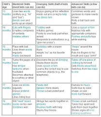 14 Month Development Chart 75 Baby Language Development 14 Months Baby Development 14