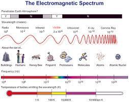 Electromagnetic Spectrum Electrodynamic Chart Showing