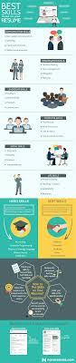 a list of skills what skills should candidates include in their resumes