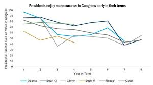 Obama Successes Chart Vital Stats Trump Faces An Uphill Battle To Maintain