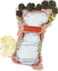 Pond Design Pond Kit Designs