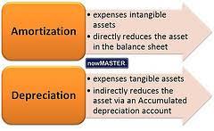 Amortization Bonds Valuing Bonds Boundless Accounting