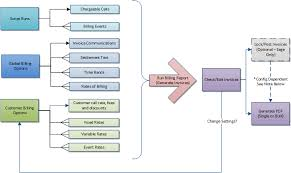 Outbound Call Flow Chart Topic Billing Flow Chart