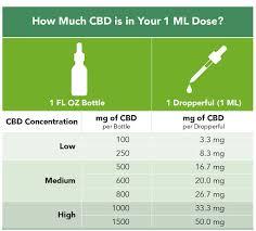 Cbd Dosing Guide Atlantic Weedboard