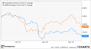Jetblue Chart Revenue Trends Remain Stable At Jetblue And Southwest