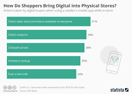 Consumer Behavior Chart Chart How Do Shoppers Bring Digital Into Physical Stores