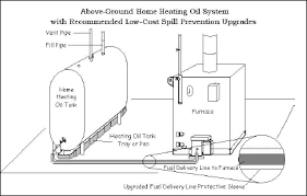 piping diagram outdoor wood boiler the wiring diagram oil fired boilers and furnaces department of energy wiring diagram
