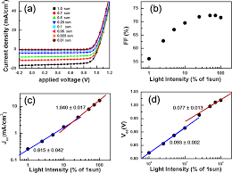 Psc Bell And Light System Light Intensity Dependent Variation In Defect Contributions