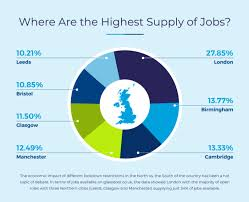 skill and industry shortages in 2021