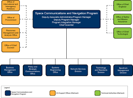 Space Communications And Navigation Scan Organization