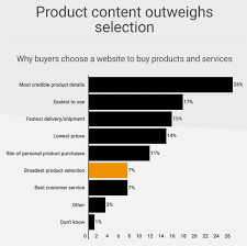 What Are The Top Factors Affecting B2b Purchasing Decisions